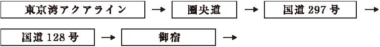 アクアライン経由図