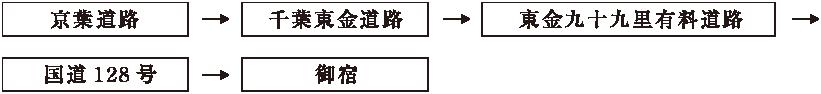 京葉道路経由図